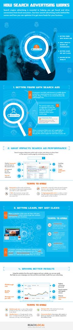 reachlocal_infographic_how-search-advertising-works