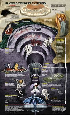 El infierno según Dante #infografia #infographic