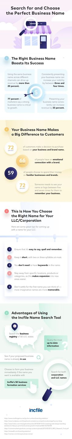 Business Names, Business Tips, Business Infographics, Catchy Names, Name Search, 50 States, Data Visualization, Success, Mindfulness