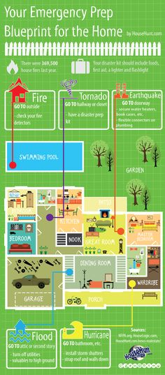 Emergency Preparedness Emergency Preparedness in the Home [Infographic] Real Estate Information, Real Estate Tips, Emergency Preparedness Home, Survival, Maryland Real Estate, Disaster Kits, Home Safety Tips, Diy House Projects, In Case Of Emergency