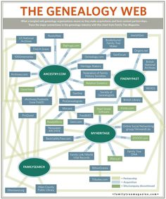 This chart from Family Tree Magazine shows the interconnectedness of genealogy companies.