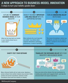 Disrupting beliefs: A new approach to business-model innovation | McKinsey & Company
