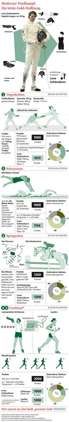 Lena Schöneborn and the Modern Pentathlon. Berliner Morgenpost's Olympics coverage. ThingLink interactive Infographic.