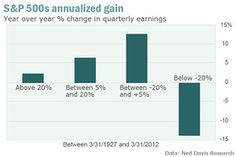 Good news: US Earnings growth is slowing - Mark Hulbert - MarketWatch