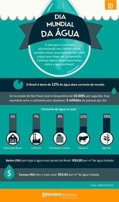 #agua #infografico #crise #hidrica #dia #da #infographic #dados #consumo #innovare #innovarepesquisa #pesquisa
