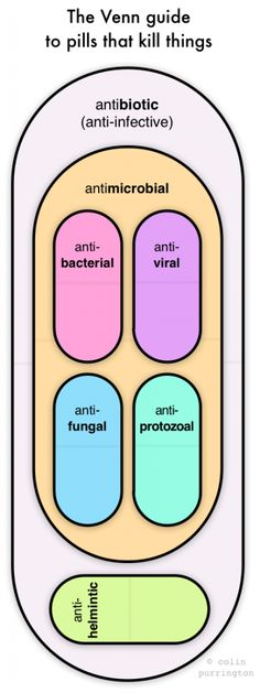 "Venn guide to pills that kill things. Note that the true, original meaning of antibiotics was a compound that killed life.  So antibiotics = anti-infective.  That's still the lay definition.  But many scientists and physicians now use the word to refer to ""antibacterials."" They shouldn't.  They should say ""antibacterials"".  Why? To avoid confusing everyone?  When should they start using ""antibacterials""? Um, now would be great.  http://colinpurrington.com/2013/evidence-based-antibiotic-usage/"