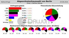 Wahlumfrage: Abgeordnetenhauswahl Berlin (#aghw) - Forsa - 29.08.2016