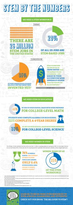 STEM by the Numbers Infographic - https://elearninginfographics.com/stem-by-the-numbers-infographic/