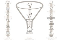 Design Process :: Design Thinking :: Innovation Process :: Martins-Design-Thinking-Funnel-Compared-To-Other-Processes