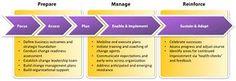 Kuvahaun tulos haulle change management process