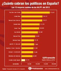 Las noticias económicas tienen un claro protagonista en España: los recortes. Pero, ¿cuántos recortes se han producido en los sueldos de los políticos españoles? Mientras las medidas de austeridad aumentan la mayoría de políticos tan solo han congelado sus sueldos y éstos suponen ya entre 3 y 8 veces el sueldo de un/a español/a promedio.