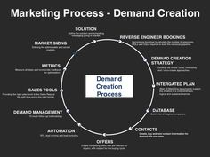 Go to Market Plan Template Inspirational Demand Creation Planning Template Slides Sales And Marketing Strategy, Marketing Strategy Template, Marketing Process, Inbound Marketing, Business Marketing, Digital Marketing, Business Planning, Business Tips, Business Letter Format