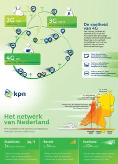 The speed of 4G (Dutch)