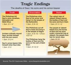 The Quick View Bible » Tragic Endings