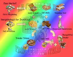 """Come si ottengono i pezzi richiesti: Facendo """"Browse"""" nel Flea Market con Slick Bargaining otteniamo Gold Hoard, Cat Walk e Tanning Bed. Nel market compriamo Bargaining for Dummies e usiamo 3 Full Attention per ottenere Gold Trinkets, Fur Coats or Unopened Sunscreen. Li combiniamo insieme per ottenere 1 Trading Token (richiesto nella missione 4) o 1 Bad Deal che servirà per completare Thoughtful Trader (si ottiene da Cow ed è richiesto nella missione 5)."""