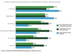 Mobile - Saving Time and Money Are Key Drivers of Shopping via Mobile : MarketingProfs Article