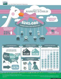 infographic cost of raising child