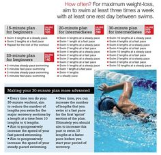 Need a new type of workout, let's HIIT the pool. Try our high intensity interval… Need a new type of workout, let's HIIT the pool. Try our high intensity interval swimming workout! 30 Min Workout, Pool Workout, Swim Workouts, Pool Exercises, Swimming Workouts For Beginners, Bike Workouts, Belly Exercises, Cycling Workout, Workout Challenge
