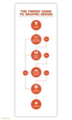 Flow chart on design.