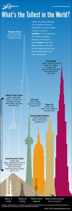 Infographic: World's Tallest Buildings | LifesLittleMysteries.com