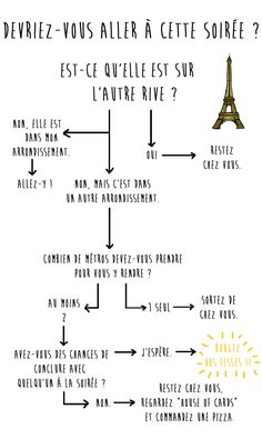 The Official Guide to Survival in Paris Le guide Paris Illustration, Photography Illustration, Illustrations, Excel Tips, French Classroom, Teaching French, Bad Mood, I Can Relate, Paris Travel