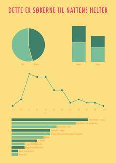 Resultater - World Wide Narrative Oslo, Chart, Mathematical Analysis
