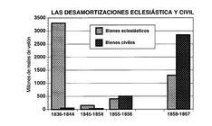 BIOMBO HISTÓRICO: LAS DESAMORTIZACIONES EN LA ESPAÑA DEL XIX Bar Chart, Floor Plans, Diagram, Industrial Revolution, 18th Century, Dressing Screen, Bar Graphs, Floor Plan Drawing, House Floor Plans