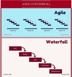 Agile vs waterfall what happens when the project fails for Difference between agile and waterfall testing