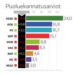Vaalit2015 Ennuste, T-3pv -- Puolueiden kannatus 16.4. 2015