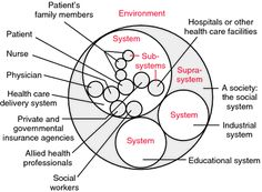 Systems health, systems thinking
