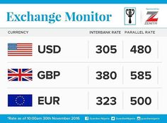 Welcome to Ele & Elis Blog:  The currency exchange rates for today, November 3...