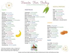 Foods for Baby. Do lightest colored VEGETABLES first. Squash, sweet potatoes…