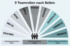 Belbin team roles: diversity instead of simplicity karrierebibel. Coaching Personal, Team Coaching, Trauma, Train The Trainer, Change Management, Work Inspiration, Health Education, Teamwork, Diversity