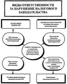 Налоговый контроль: Формы, Органы и Правила проведения Читай больше http://yurface.ru/buhgalteriya/nalogi/nalogovyj-kontrol-formy-organy/