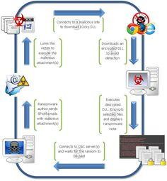 G DATA ofrece protección contra Odín, la nueva versión del ransomware Locky http://www.mayoristasinformatica.es/blog/g-data-ofrece-proteccion-contra-odin-la-nueva-version-del-ransomware-locky/n3565/  Más información sobre mayoristas, distribuidores y proveedores de #antivirus en http://www.mayoristasinformatica.es/antivirus.php
