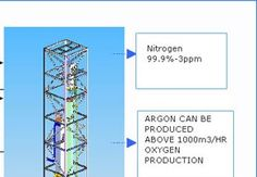 Oxygen gas plants manufacturing company exporting technologically advanced air separation plants. The plants offer both oxygen as well as nitrogen; therefore corporate houses worldwide are purchasing them.