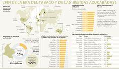 Colombia sería el sexto país en poner impuestos a gaseosas
