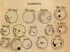 Gallifreyan: Elements