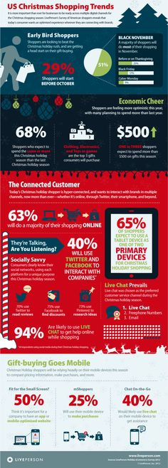 Christmas shopping trends (infographic) - Almost two-thirds of shoppers plan to do a majority of their Christmas shopping online this year and will start before October. Social Marketing, Mobile Marketing, Digital Marketing, Customer Behaviour, Behavior, Christmas Shopping Online, Favorite Christmas Songs, Christmas Trends, Christmas Holiday