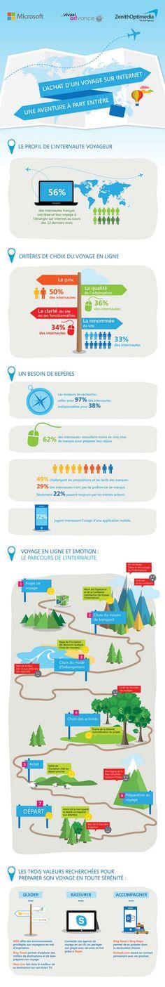 Infographie : les parcours clients de l'acheteur en ligne de voyages