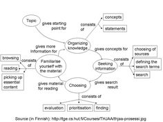 Great Mind Map.