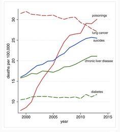 USA 2015: principales causas muerte