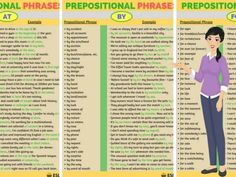 Prepositional phrases act as single parts of speech. They usually act as adjectives or adverbs.