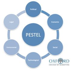 How to undertake a PESTEL analysis as part of your marketing audit.