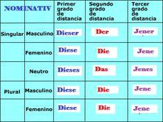 Pronombres Posesivos Aleman - Resultados de Yahoo España en la búsqueda de imágenes 1 Gif, Periodic Table, German, Search, German Grammar, German Language, Learn German, Deutsch, Periodic Table Chart