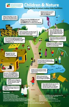 Kids being active in nature makes them healthier.  No shock there, but here's the infographic to prove it!