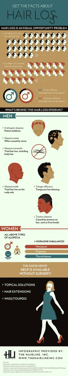Get The Facts About Hair Loss #infographic #infografía