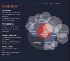 Do You Need to be an Industry Expert to be a Good UX Designer? » Interaction Design Foundation