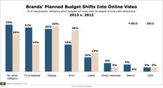 Brands-Planned-Budget-Shifts-into-Online-Video-Oct2013.png (1000×545)
