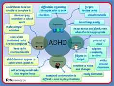 ADHD Difficulties.pptx